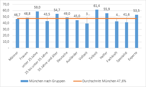 Grafik München Befristung